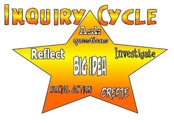 Inquiry Learning Posters