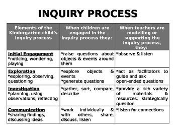 Inquiry Process Chart