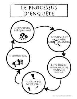 Inquiry Process Research In French - Processus d'enquête