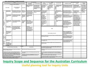 Inquiry Scope and Sequence for the Australian Curriculum