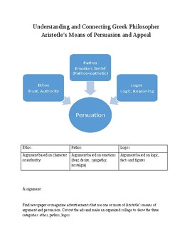 Inquiry and Synthesis Task;Connecting  Persuasion, Appeal CCSS