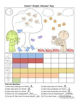 Differentiated Insect Graph