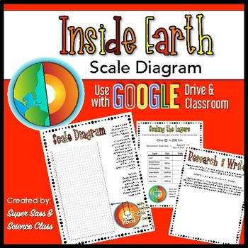 Super Inside Earth Scale Diagram Google Or Print By Super Sass And Wiring 101 Archstreekradiomeanderfmnl