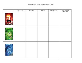 Inside Out A Movie Characterization Guide By Sarah Hamilton Tpt
