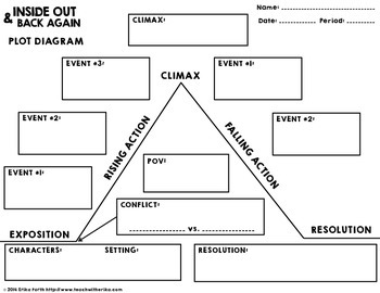 Graphic organizers plot diagram diy wiring diagrams inside out and back again graphic organizer pack by erika forth rh teacherspayteachers com graphic organizer plot summary graphic organizer plot diagram ccuart Choice Image