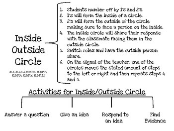 Inside Outside Circle Collaboration