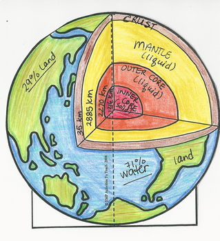 Inside the Earth: 3D Earth Structure Model Exploring the Layers