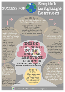 Inside the Mind of an English Language Learner