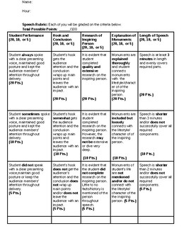 Inspirational Persons Rubric