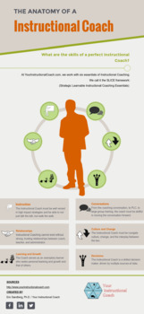 Instructional Coaching Infographic