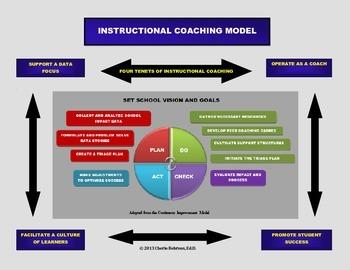 Instructional Coaching Model