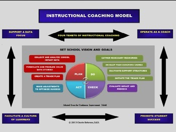 Instructional Coaching Model-PPT
