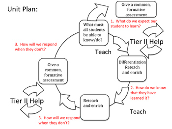 Instructional Cycle and Data Analysis