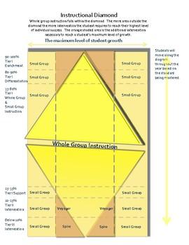 Instructional Diamond