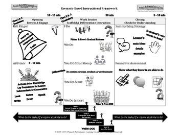 Instructional Framework Poster