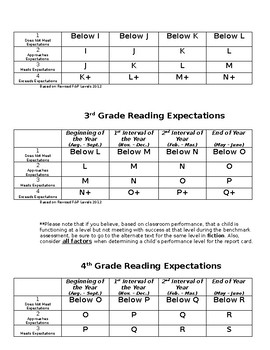 Instructional Level/Benchmark Reading Expectations in Reading