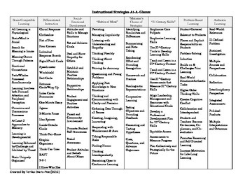 Instructional Strategies At-A-Glance