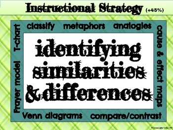 "Instructional Strategies Poster Set {Marzano's 9 ""High Yield"" Strategies}"