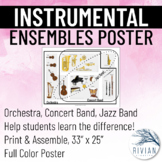 Instrumental Ensemble Venn Diagram Poster (Orchestra vs. C