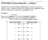 Integer Addition Stations