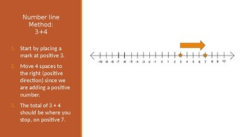 Integer Addition With Same Signs powerpoint