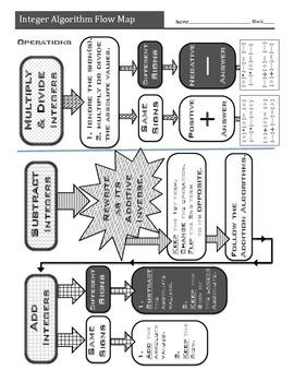 Integer Algorithm Flow Map (with practice)