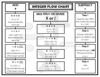 Integer Flow Chart FREEBIE