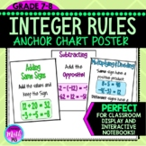 Integer Operation Rules Anchor Chart