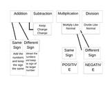 Integer Operations Flow Chart