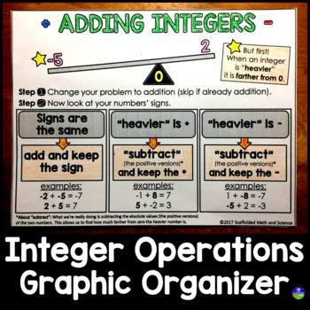 Integers Graphic Organizer