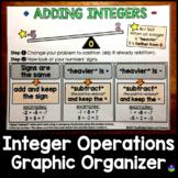 Adding Integers Cheat Sheet