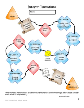 Integer Operations Montessori Middle School Key Lesson Bundle 7NS.All