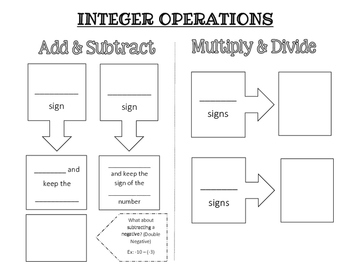 Integer Operations Notes/Graphic Organizer