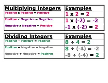 Integer Operations Poster