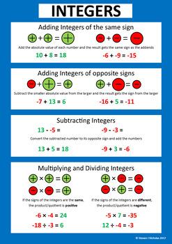 Integer Operations Poster By Steven Nicholas Teachers
