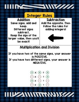 Integer Operations Rules Poster