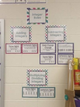 Integer Operations Rules Posters