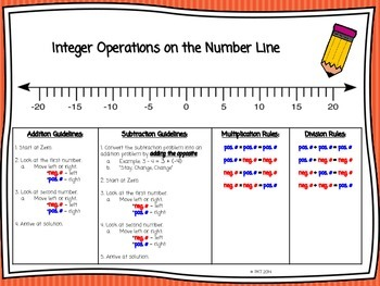 Integer Operations on the Number Line Bundle