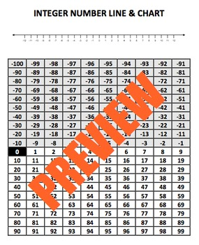 Integer Reference Charts: Number Line, Hundreds Chart & Multiplication Chart