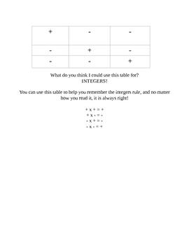 Integer Rules Chart