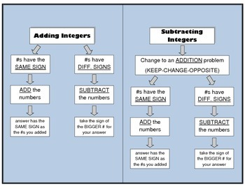 Integer Rules Flow Chart