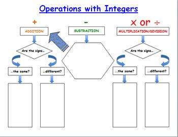 Integer Rules Graphic Organizer