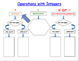 Integer Rules Graphic Organizer