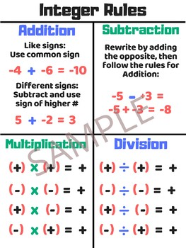 Integer Rules Poster - Anchor Chart