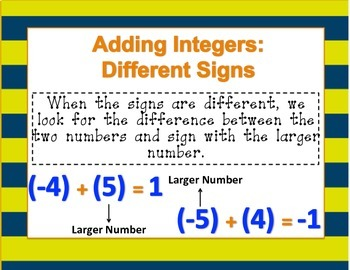 Integer Rules Posters (Adding, Subtracting, Dividing, Multiplying)
