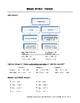 Integer Worksheet: Review Concepts - Add, Subtr, Mult, Div, Order of Operations