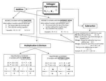 Integer flow chart