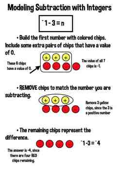 Integers Addition Subtraction Task Cards Using 2 Color Chips 6-set BUNDLE