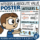 Integers Anchor Chart   17 x 22 Integers Poster   Works With Any Normal Printer