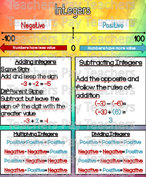 Adding And Subtracting Rational Numbers Anchor Chart ...